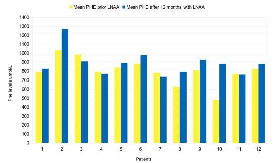 Средние уровни Phe за 12 месяцев до и после введения LNAA для каждого пациента.