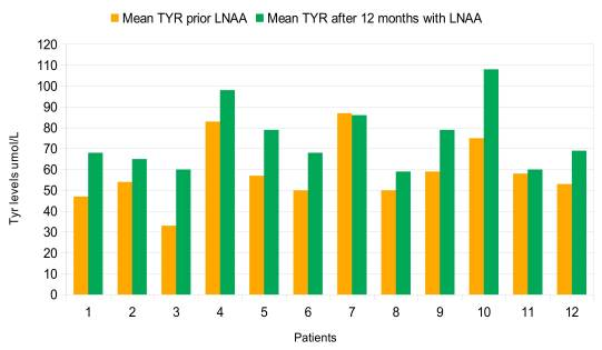 Средние уровни Tyr 12 месяцев до и после введения LNAA для каждого пациента.